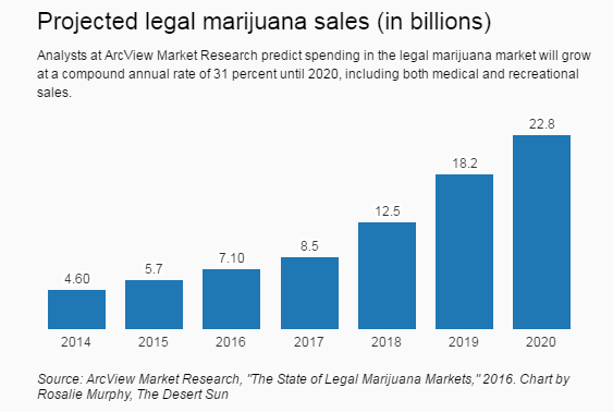 Projected legal marijuana sales (in billions) bar graph