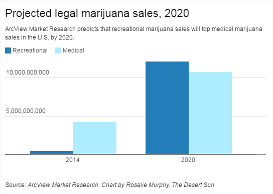Projected legal marijuana sales in 2020 bar graph